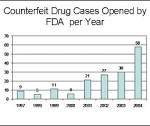 Counterfeit Drug Cases Opened by the FDA per Year