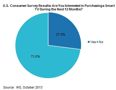 Consumers Say 'No' to Smart TVs