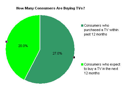Fewer Consumers Are Buying TVs in 2013