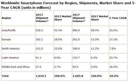 IDC Worldwide Quarterly Mobile Phone Tracker, November 26, 2013