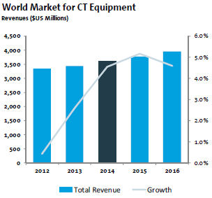 Slow Growth Ahead for Advanced Imaging