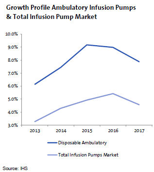 Disposable Ambulatory Infusion Pumps Set for Growth