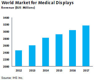 Opportunities for Medical Displays