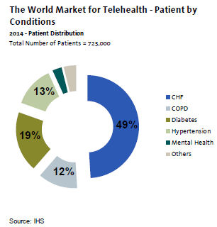 Rising Demand for Remote Patient Monitoring