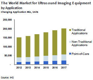 Changing App Mix for Ultrasound Imaging