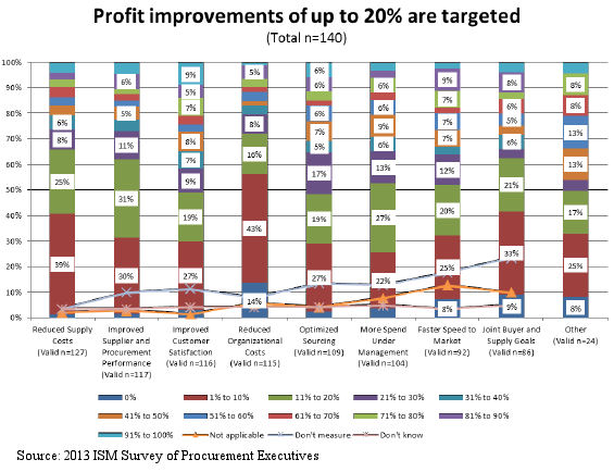 Profit Improvement Expectations
