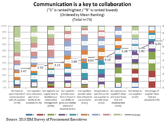 Supplier Collaboration is Key