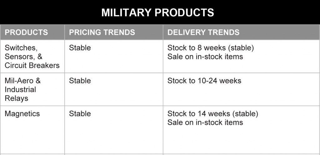 January 2014 Military Products