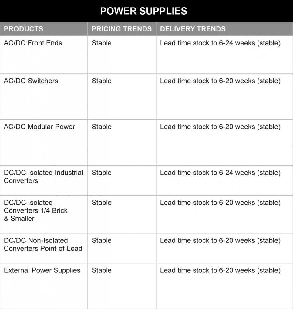 February 2014 Power Supplies