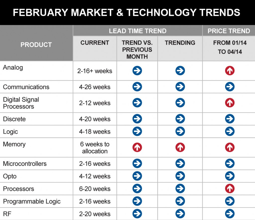 February 2014 Market & Technology Report