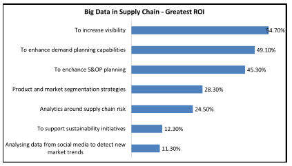 Big Data ROI