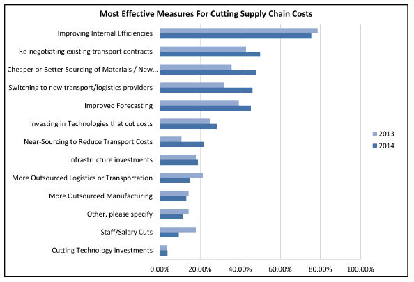 Cutting Supply Chain Costs