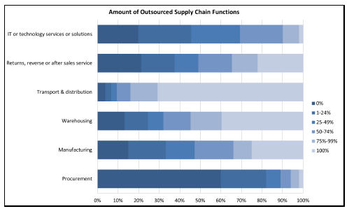 Outsourcing the Supply Chain