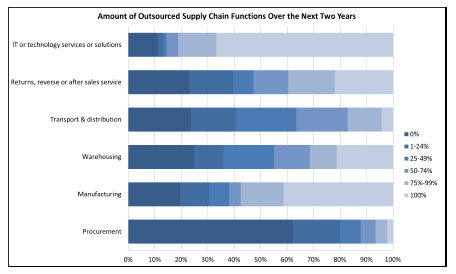 Outsourcing the Supply Chain in Two Years