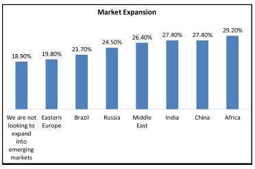 Market Expansion