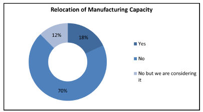 Relocation of Manufacturing Capacity