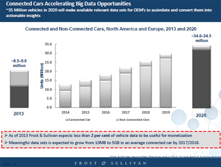 Big Data Shift Expected in Auto Industry