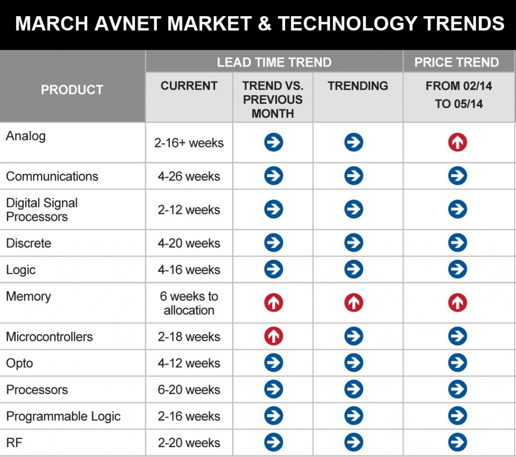 March 2014 Market & Technology Report