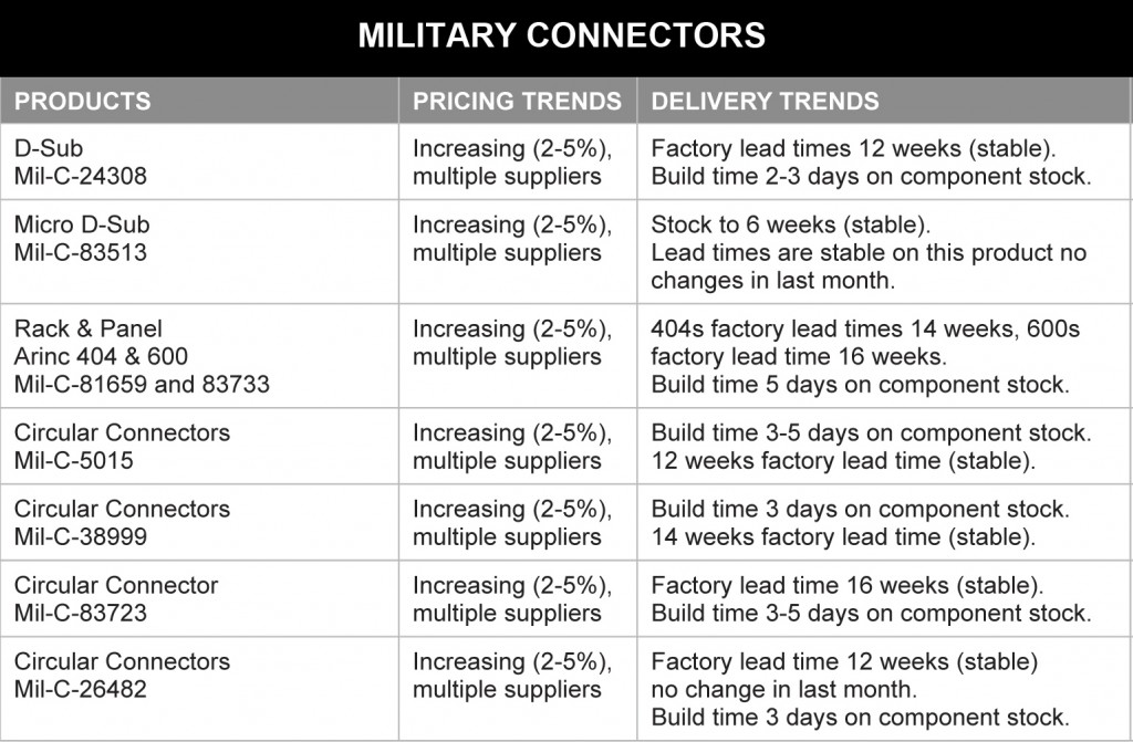 March 2014 Military Connectors