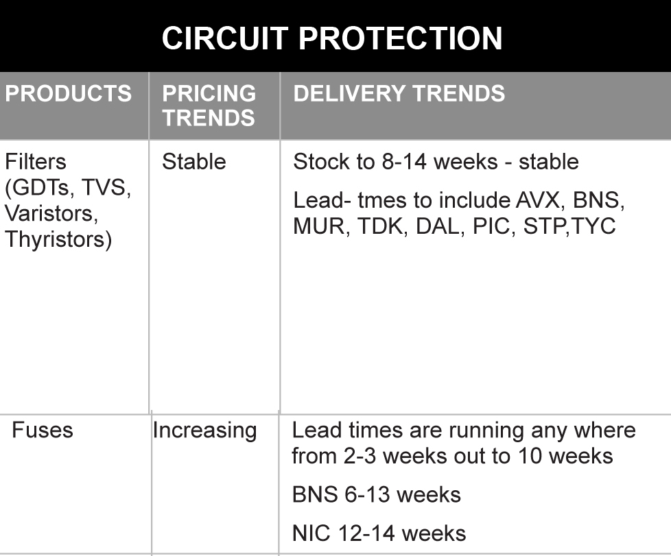 March 2014 Circuit Protection
