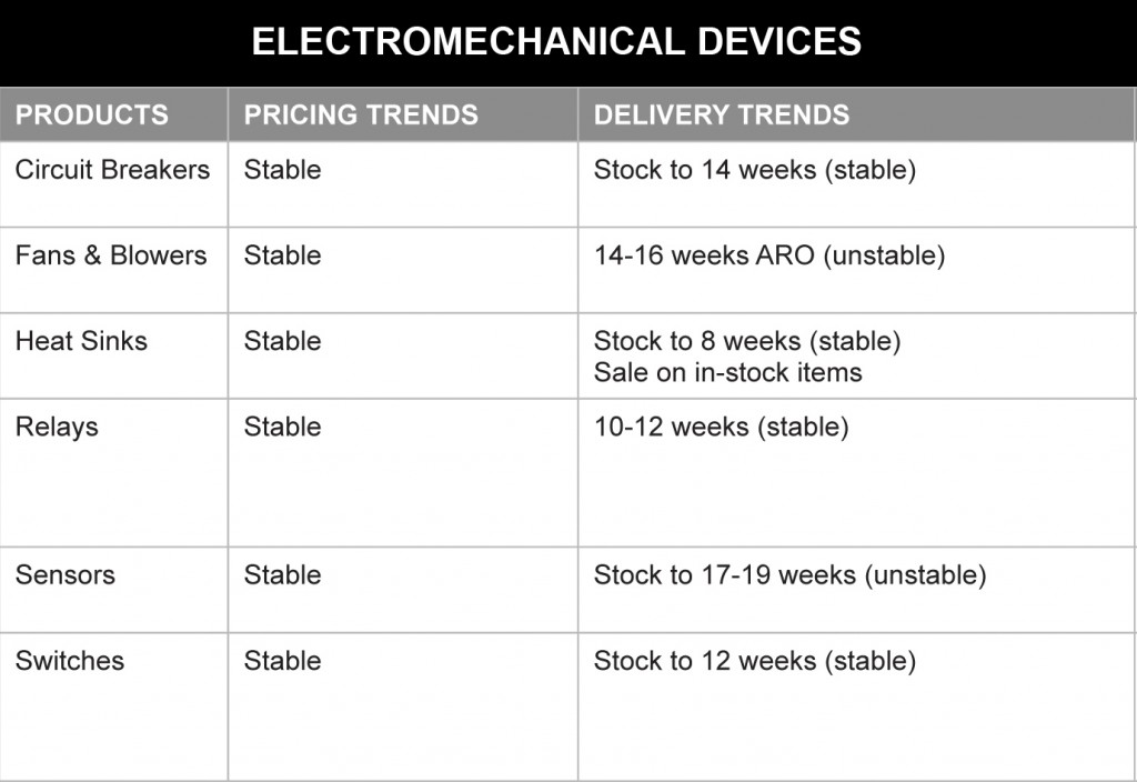 March 2014 EM Devices