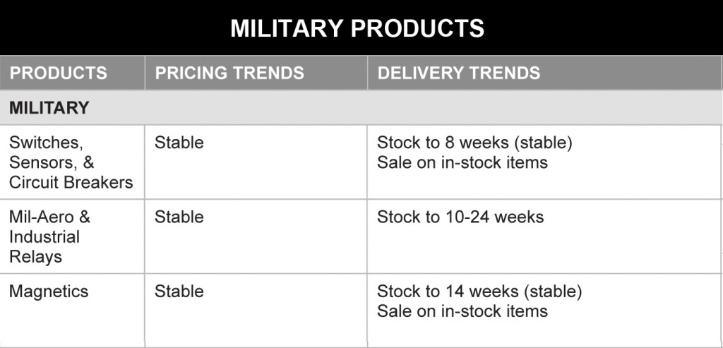 March 2014 Military Products