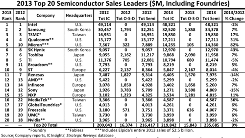 Intel Leads in Semiconductor Sales