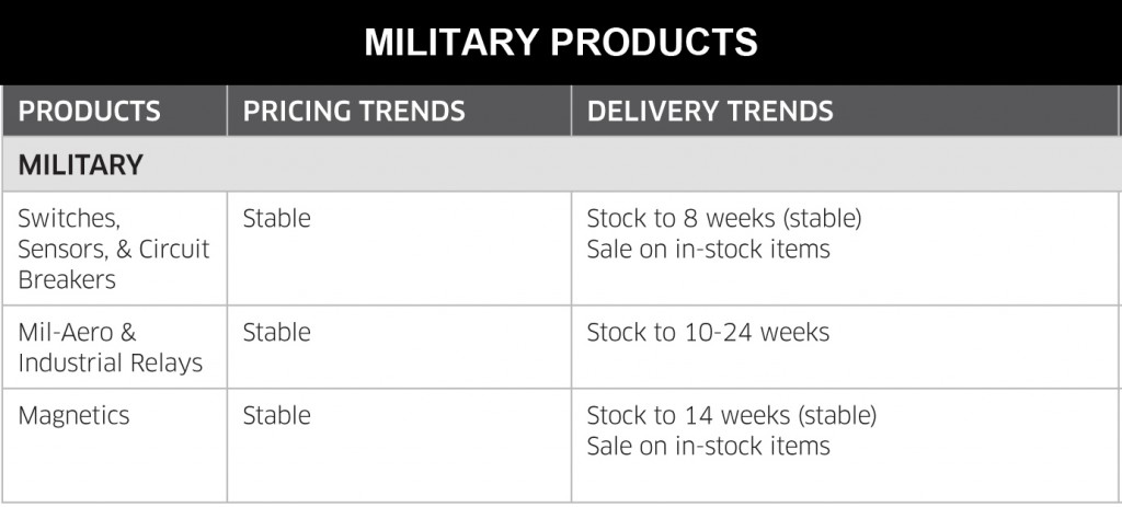April 2014 Military Products