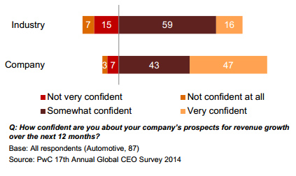 Company Confidence Grows