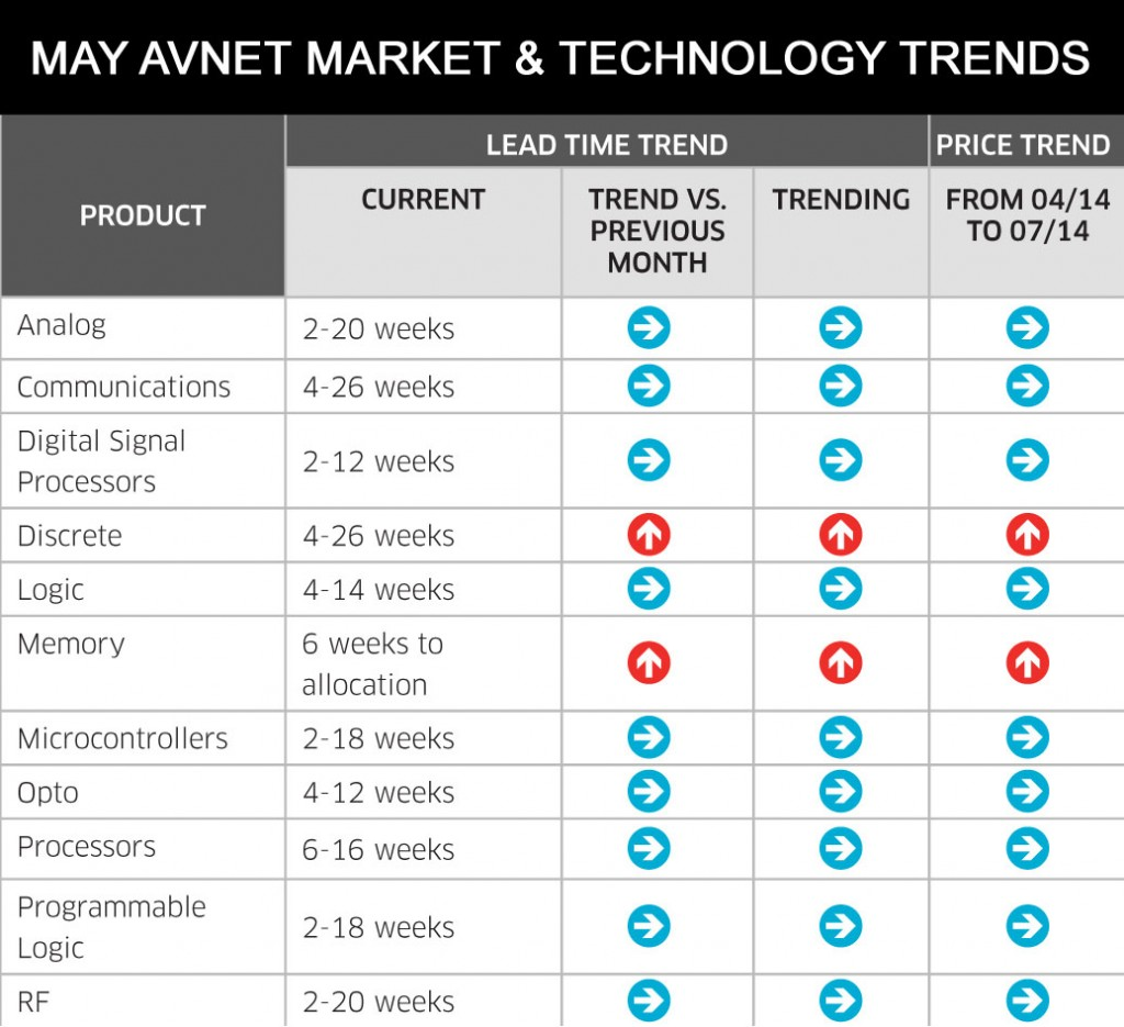 May 2014 Market & Technology Report