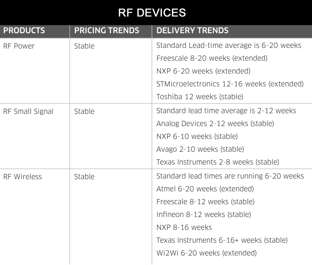 May 2014 RF Devices
