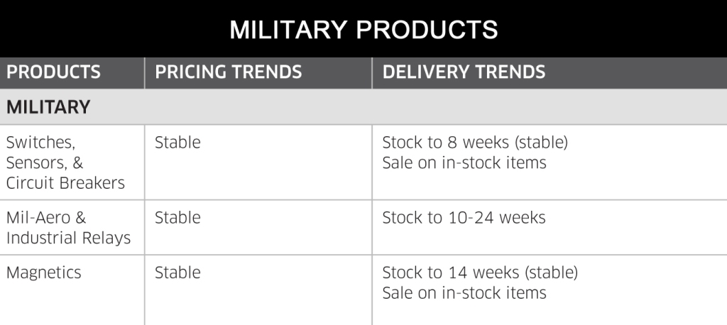 May 2014 Military Products