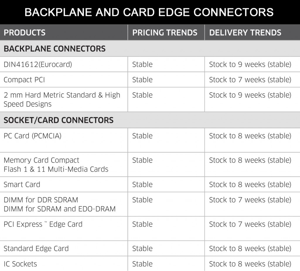 May 2014 Backplane and Connectors