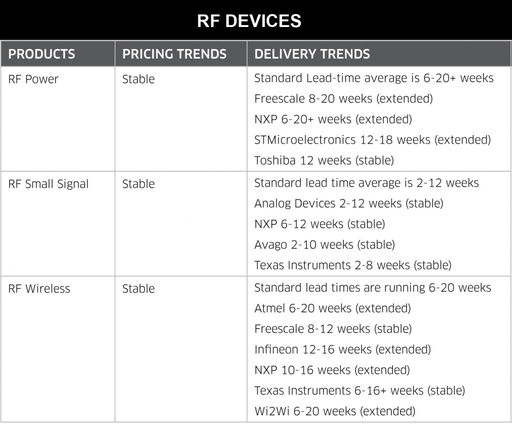 June 2014 RF Devices