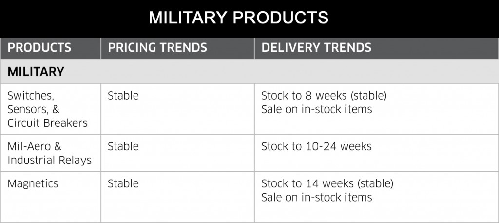 July 2014 Military Products