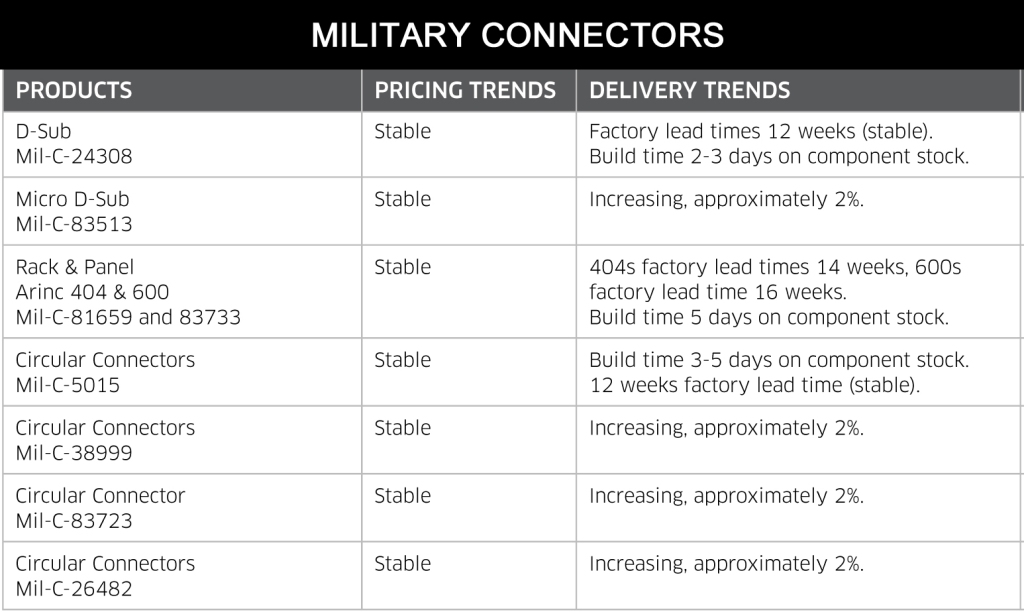 July 2014 Military Connectors