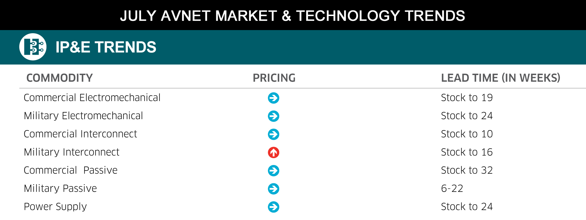 IP&E Lead Times, Pricing Stable