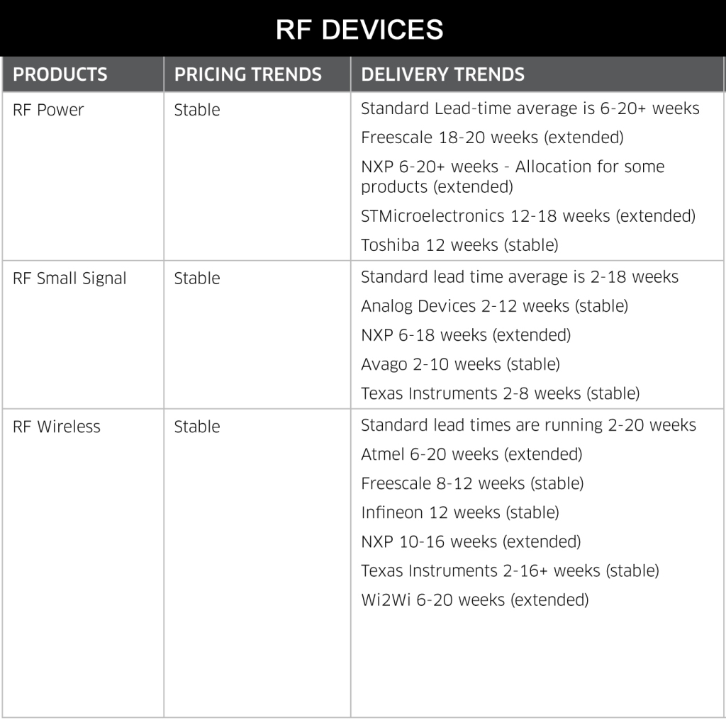 July 2014 RF Devices