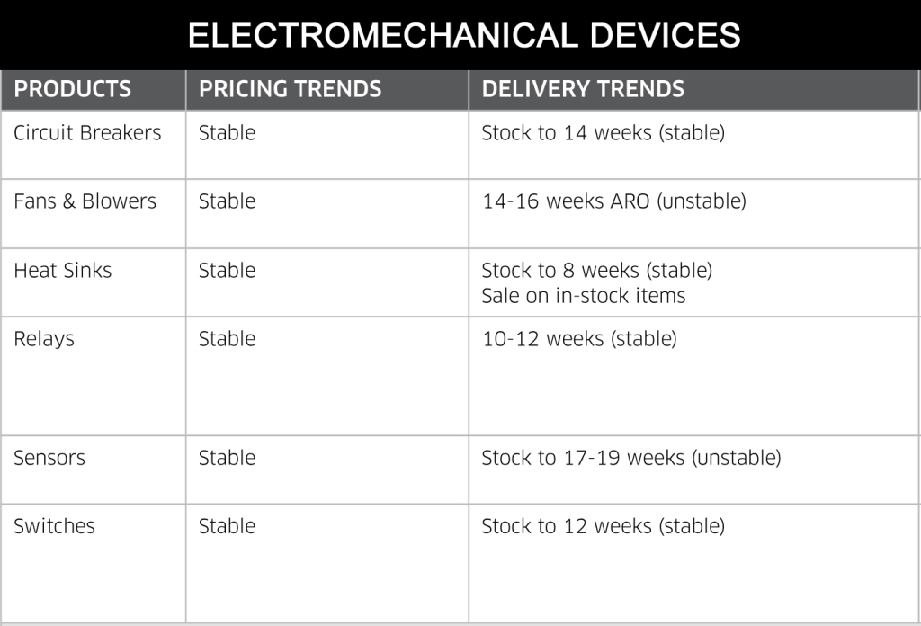 July 2014 EM Devices