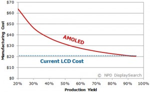 Changes in AMOLED Cost by Yield (Please click image to enlarge.)