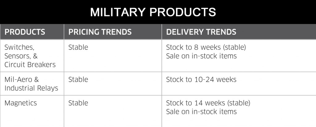 August 2014 Military Products