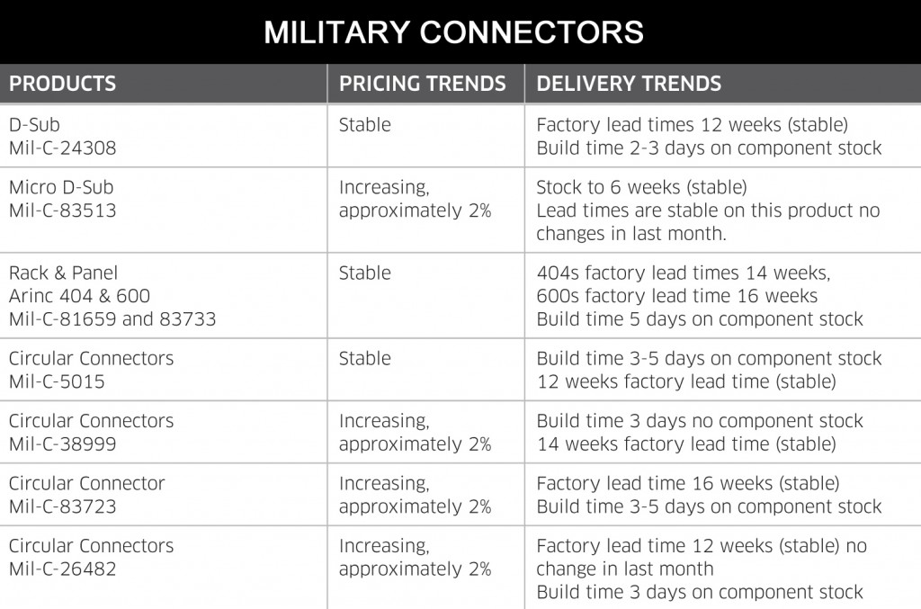 September 2014 Military Connectors