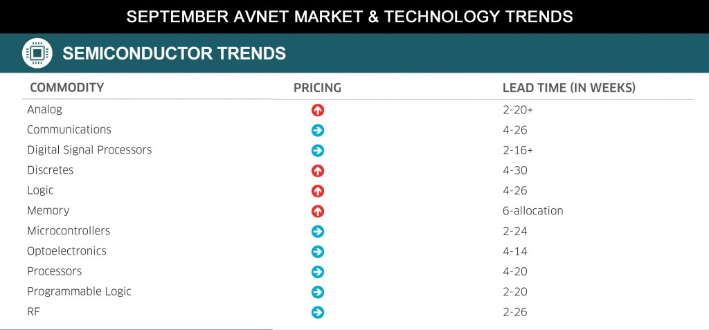 August 2014 Market & Technology Report