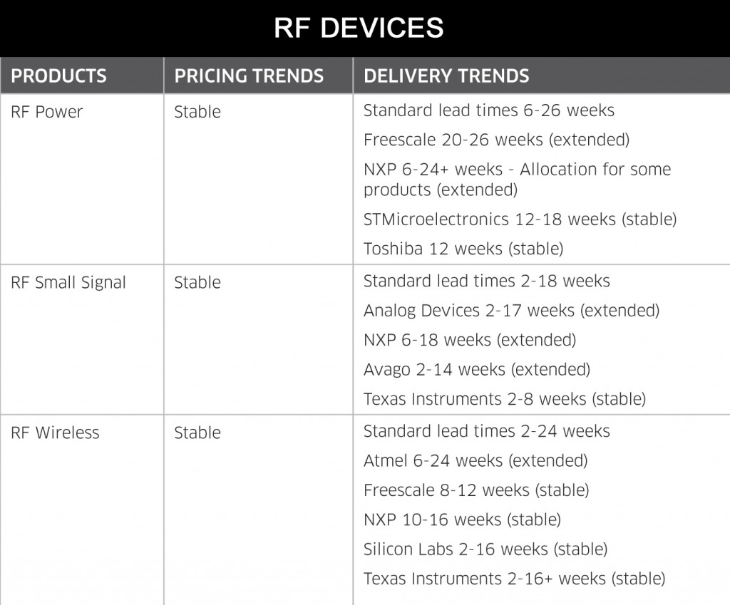 September 2014 RF Devices