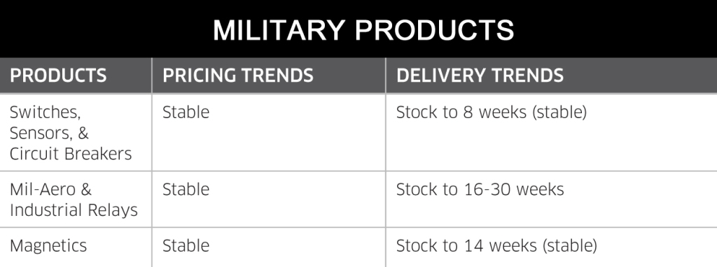 September 2014 Military Products