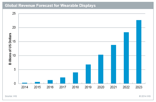 IHS-Wearables