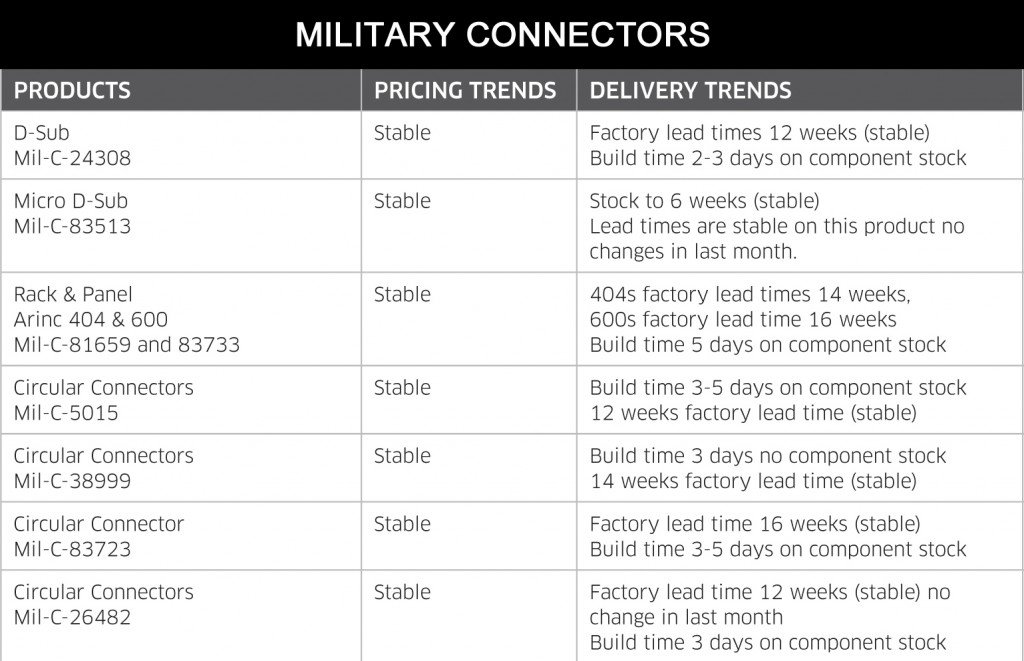 October 2014 Military Connectors