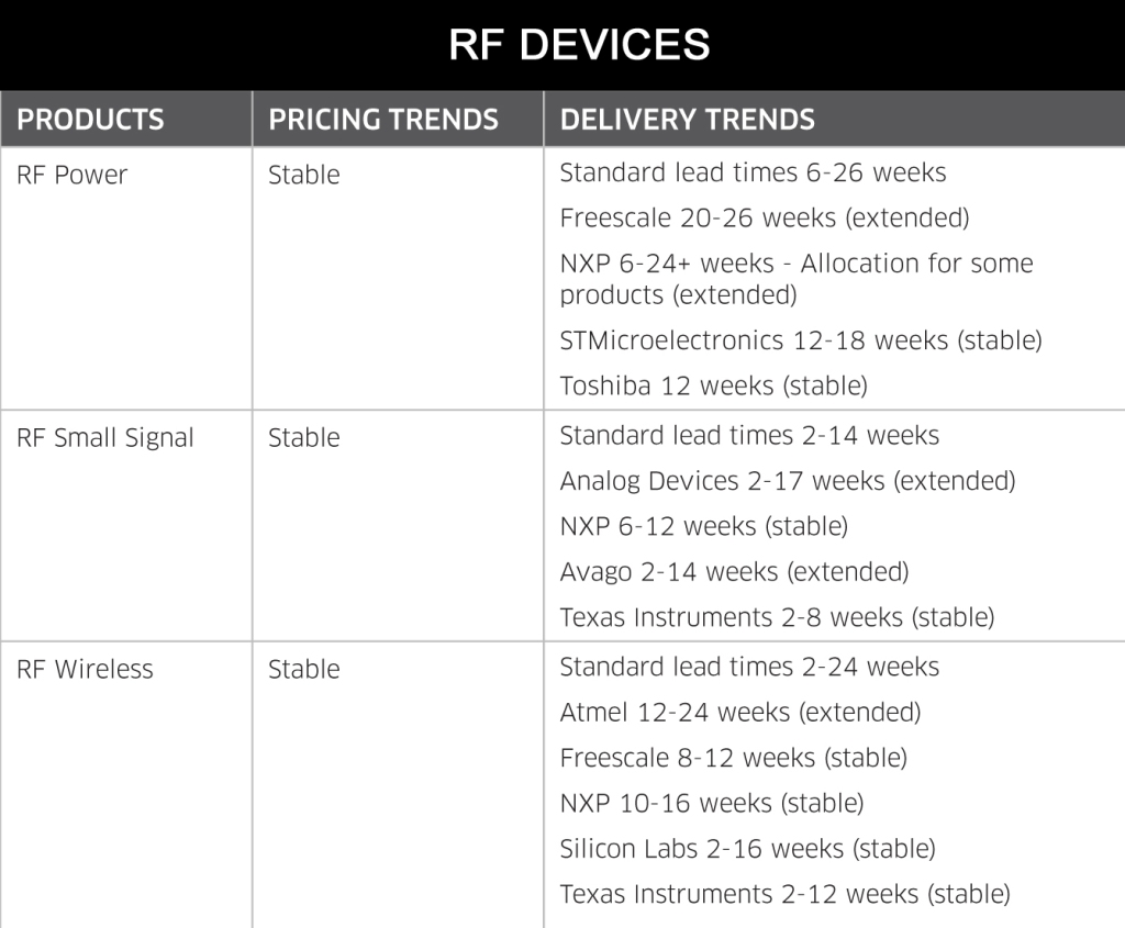 October 2014 RF Devices