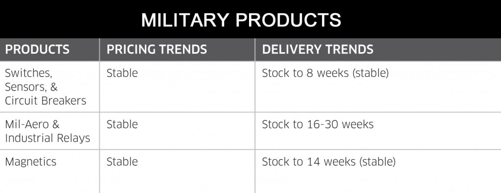 October 2014 Military Products