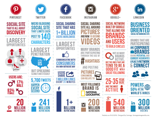 Social-infographic_2014-small